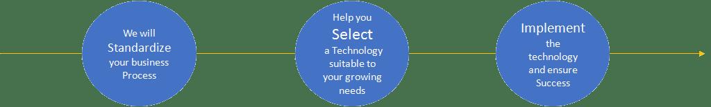 Business Process Automation - Process